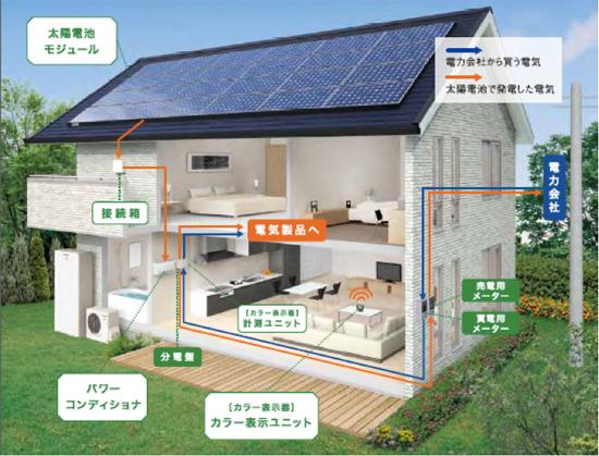 太陽光発電のシステム